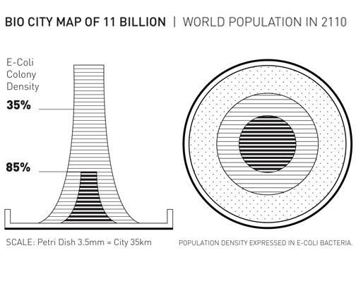 bio city world map of 11 billion