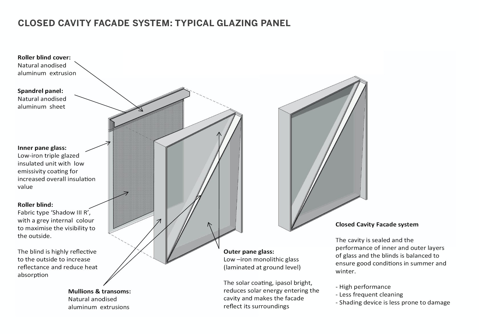 Character Design Classes In Nyc : Closed cavity facade architizer