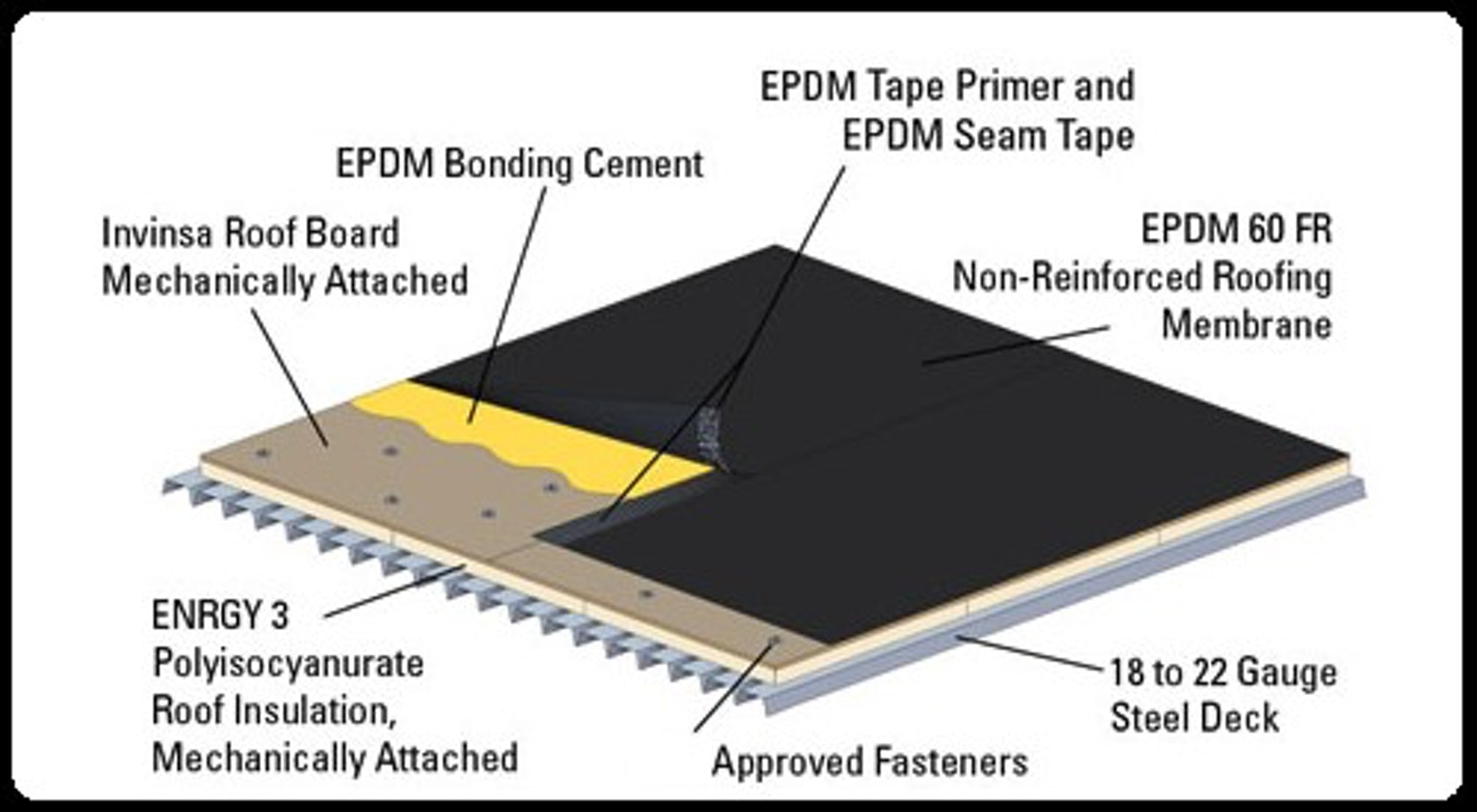 Benefits Of Fully Adhere Epdm Roofing System Architizer