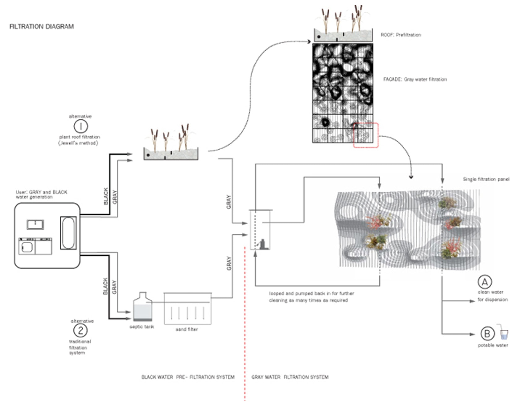 Eatme Wall On Architizer Water Filtration System Diagram
