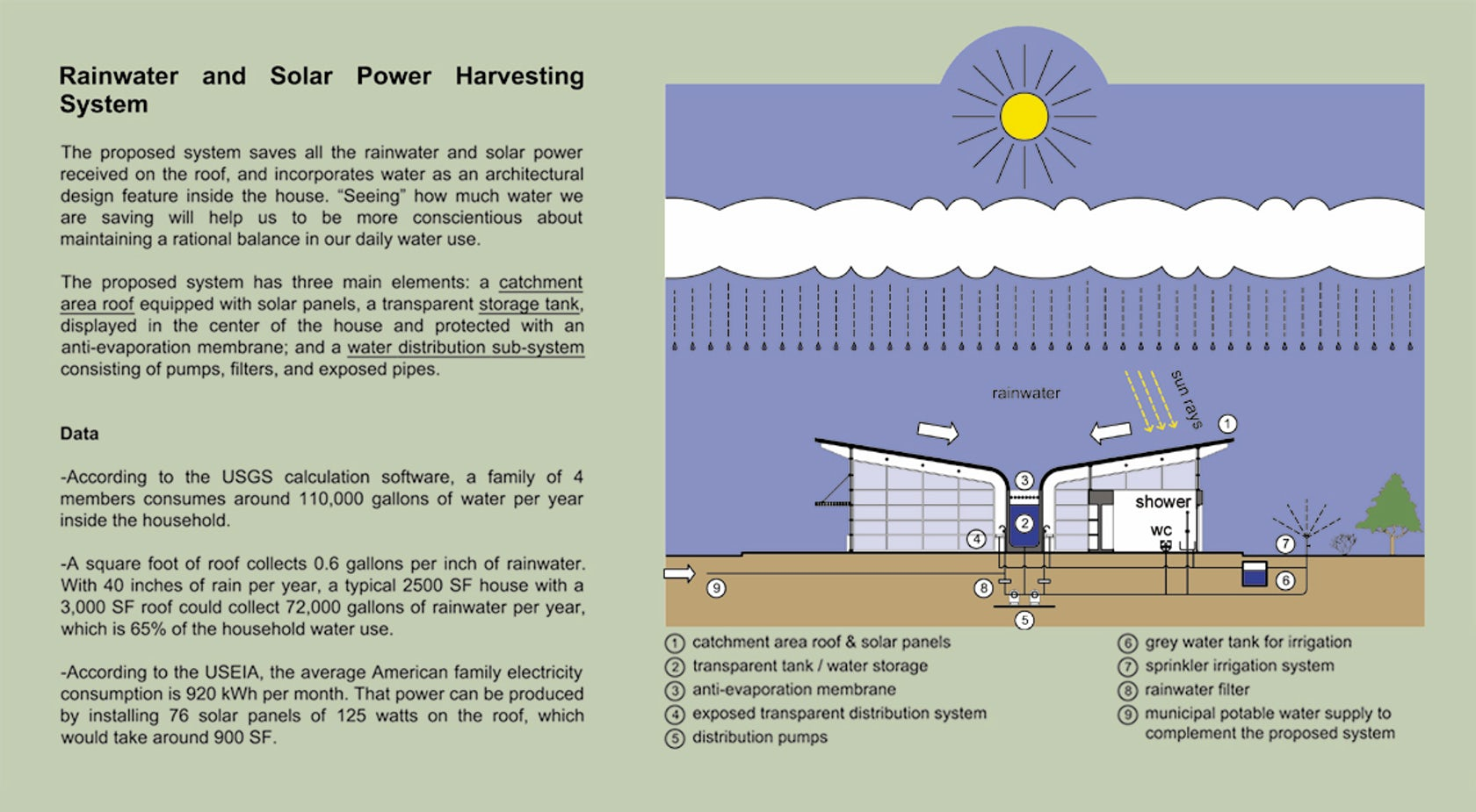 Rainwater And Solar Power Harvesting System On Architizer Do Panels Work Diagram How Energy Panel