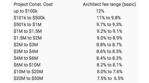 Architect Fees Percentage Of Construction Cost