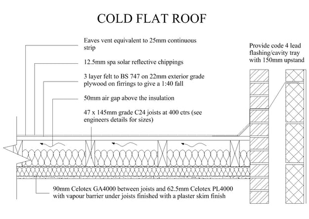 Solar Reflective Roof Chippings Factors Affecting Roof