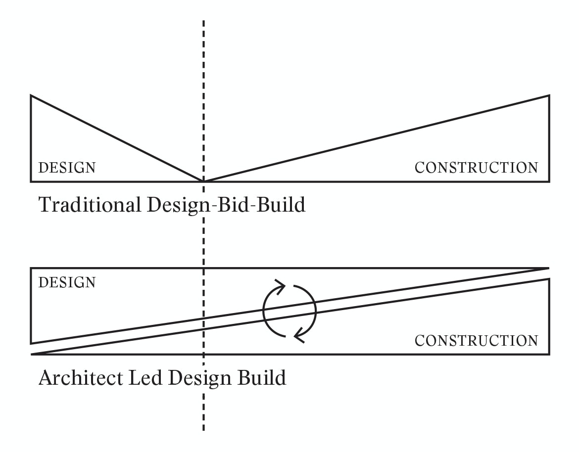 Young Architect Guide What Is Design Build Architizer Journal
