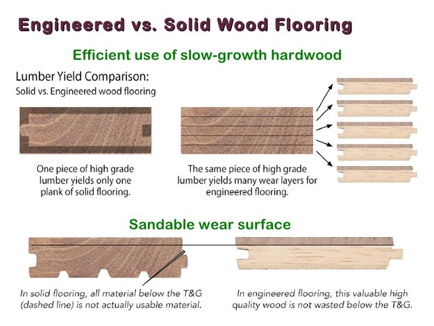 Which Is Better Engineered Vs Solid Hardwood Flooring Architizer