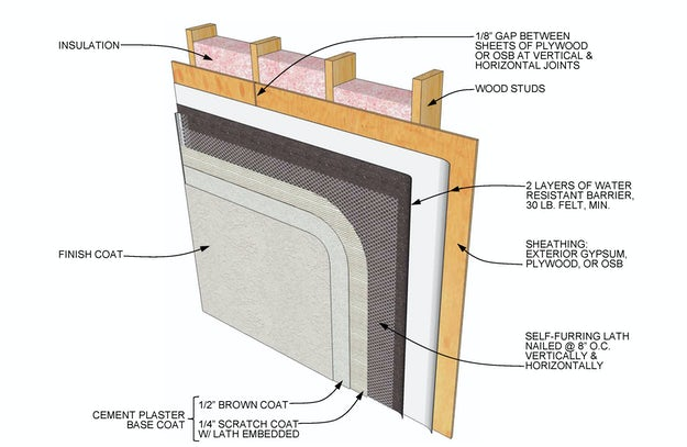How To Specify Stucco Architizer Journal