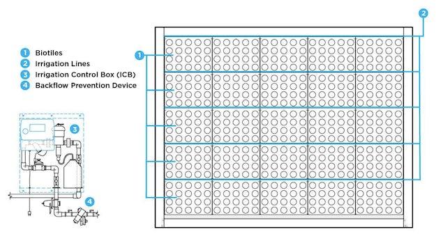 Sagegreenlife S Custom Wall Drip Irrigation System Image Courtesy Of